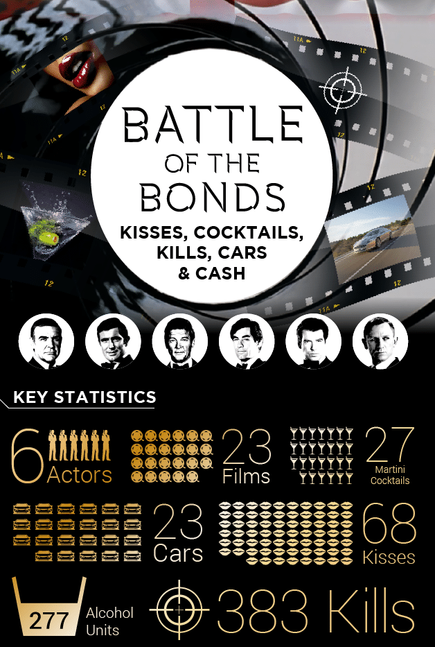 james bond cinema movie infographic
