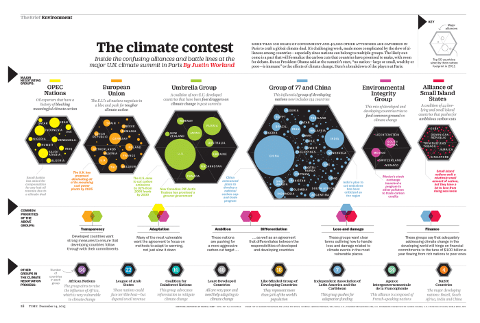 Cool Infographic about climate change