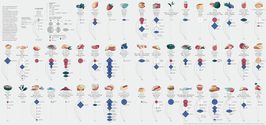 creative literature infographic