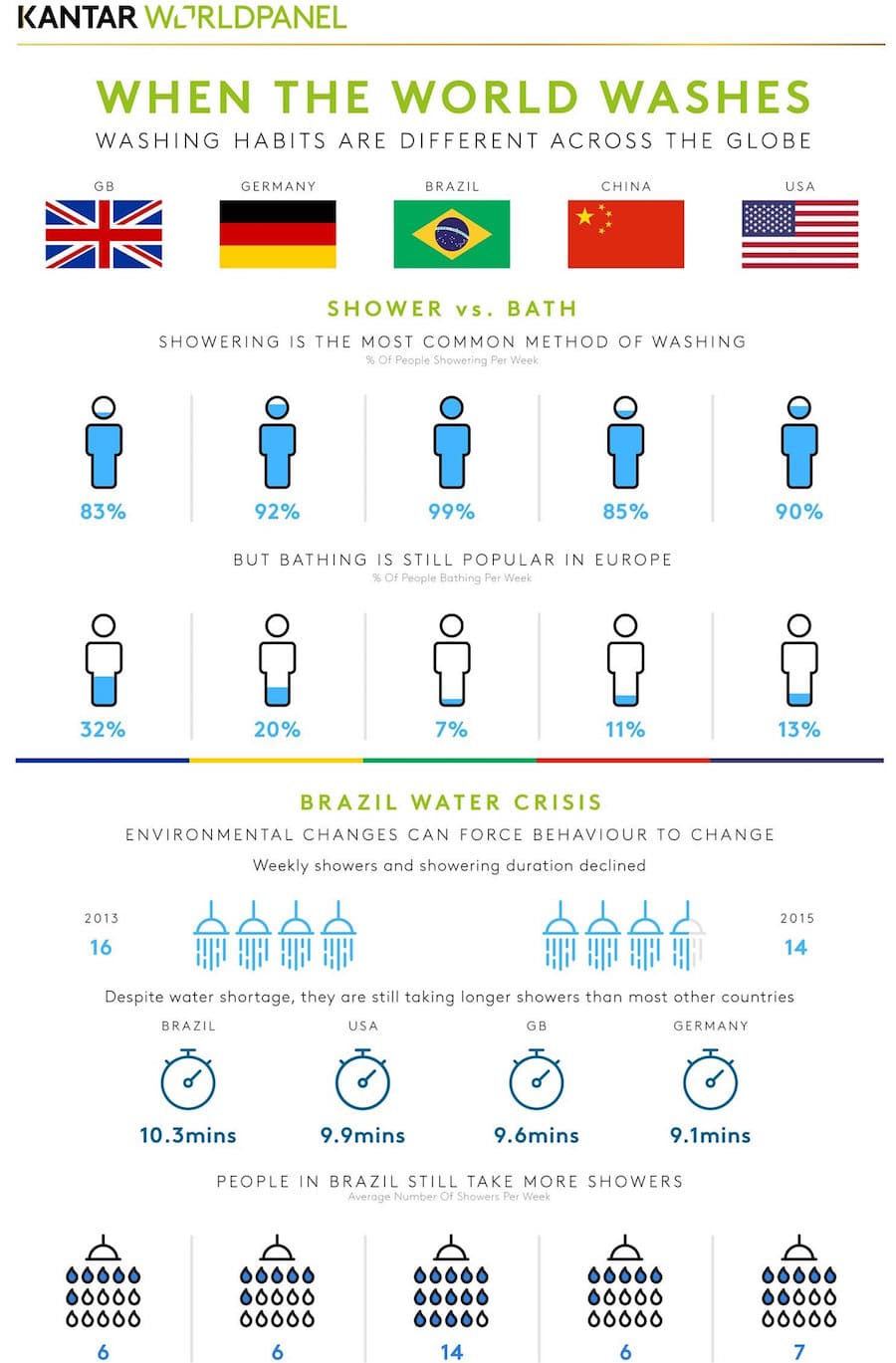 world culture infographic washing habits