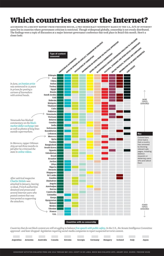 Technology Infographic Internet censorship