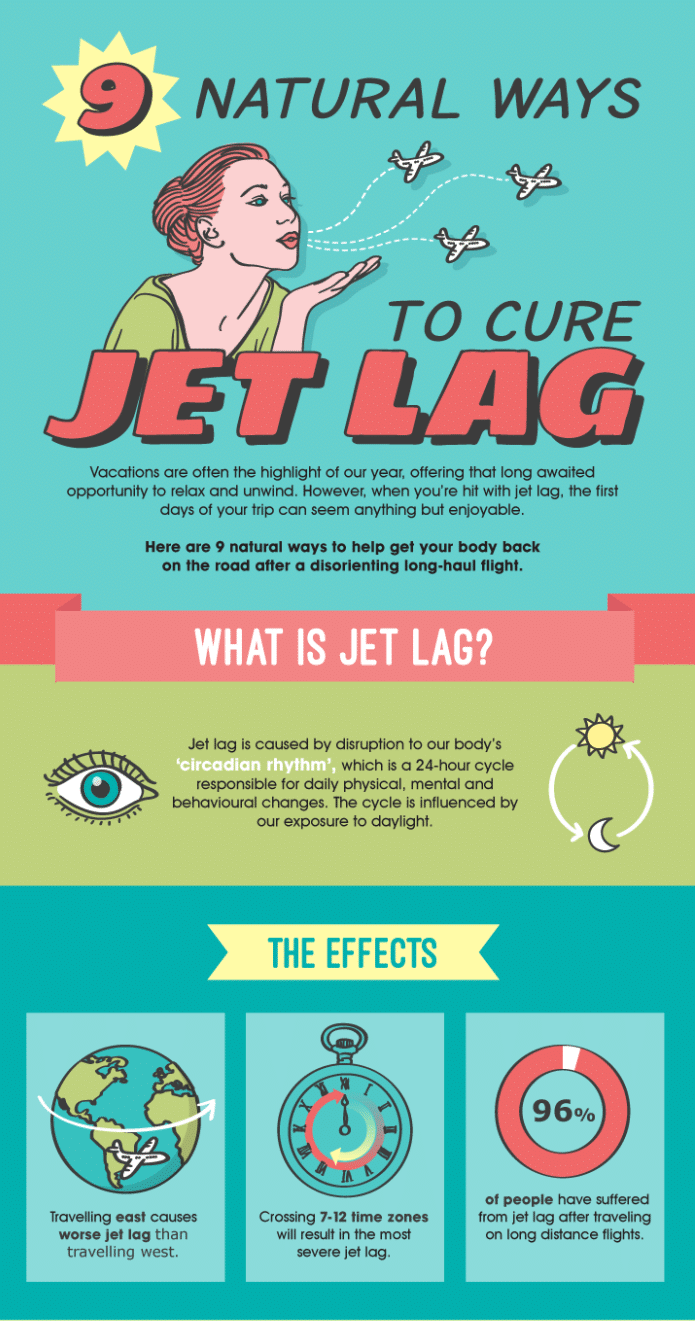 wellness infographic how to fight jet lag
