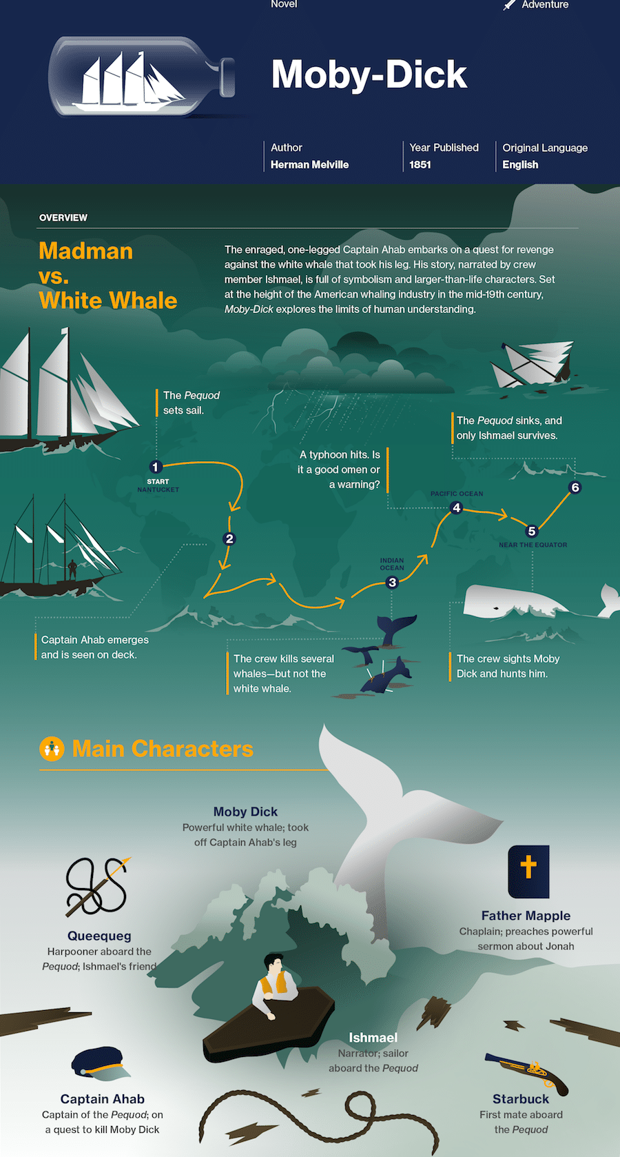 literary infographic about moby dick