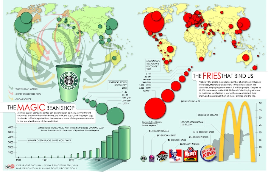 business infographic about starbucks and mcdonalds