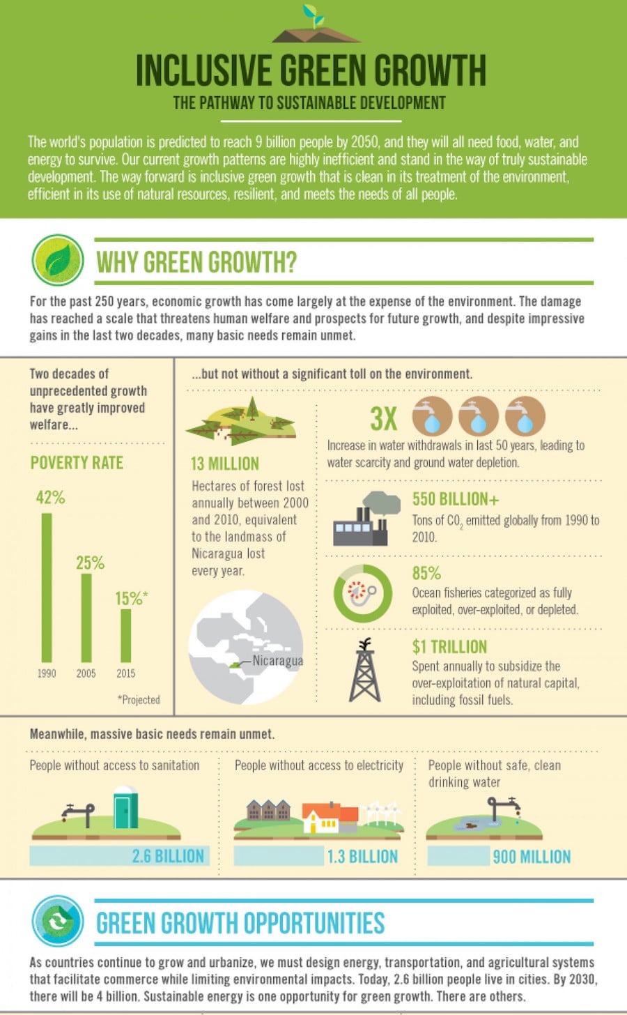 green growth infographic chart