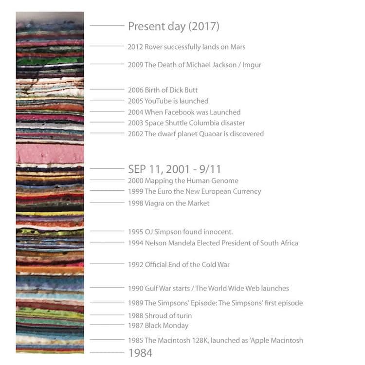 graffiti timeline
