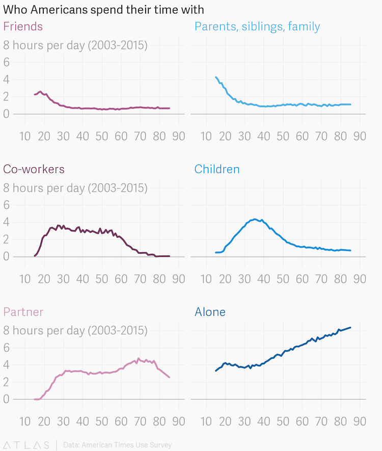 Data Visualization - Who Americans Spend Time With