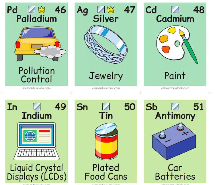 Illustrated Periodic Table Shows The Chemical Elements In Daily Life