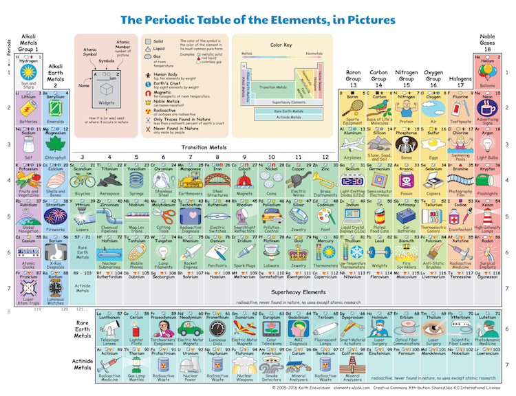 Illustrated periodic table shows the chemical elements in daily life anyone who ever sat through a high school chemistry class knows how frustrating it can be to tackle the periodic table created to give an order to chemical urtaz