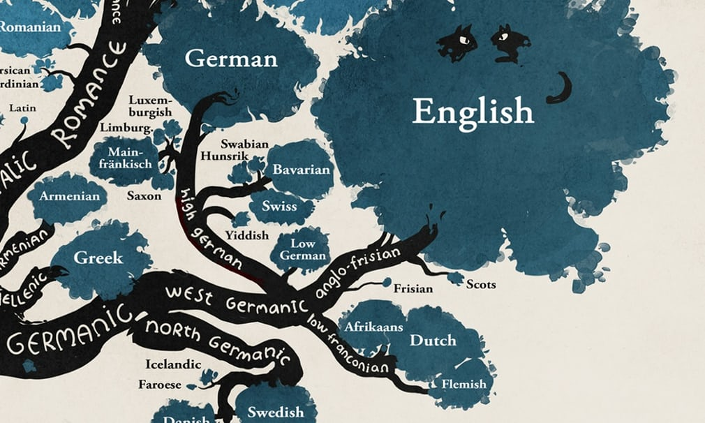 Comic Artist Maps The History Of Languages With A Linguistic Tree - World language groups map