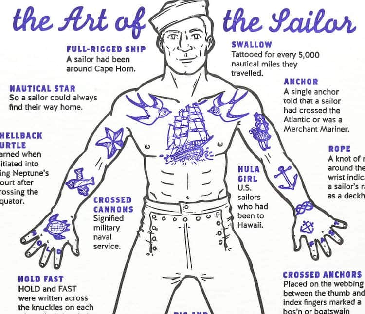 Traditional Sailor Tattoos
