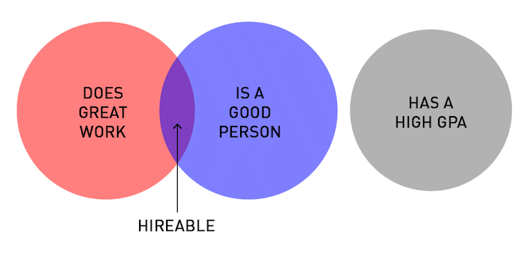 Venn Diagram for Every Graphic Design Student