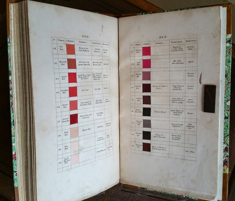 Werner's Nomenclature of Colours Color Guide Color Descriptions Handwritten Book