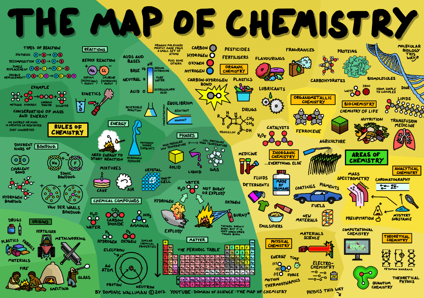 chemistry science infographics physics biology map infographic computer mathematics dominic walliman animated math branches fields relate maps visual helpful