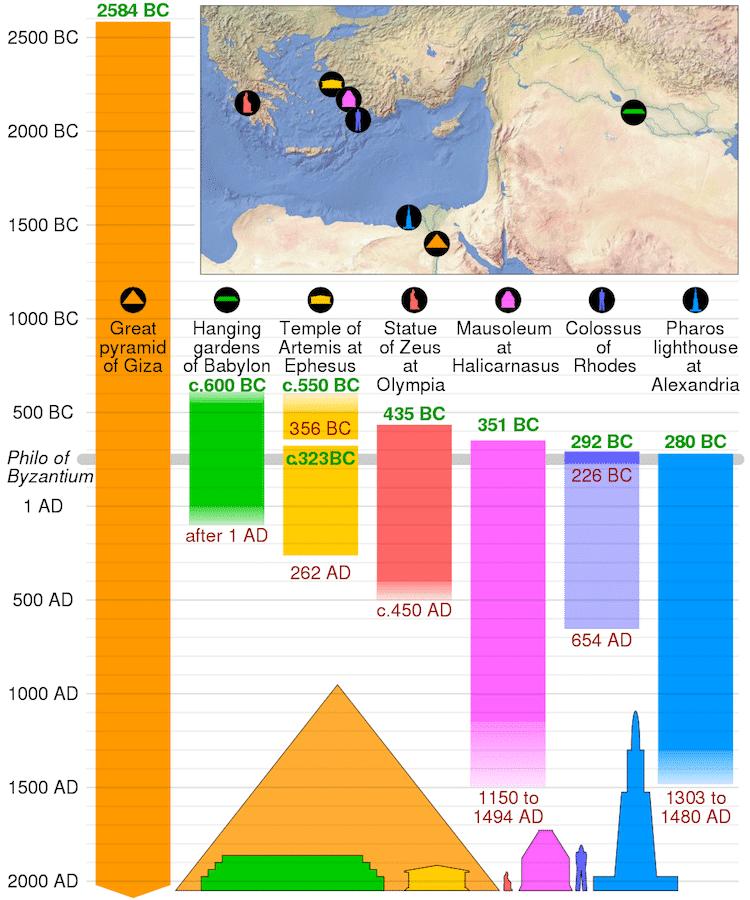 chronologie des merveilles antiques du monde