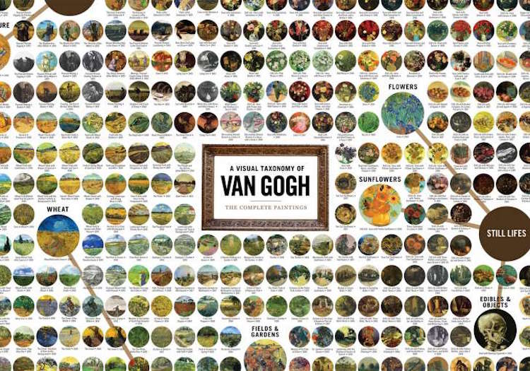 Vincent van Gogh Wall Chart by Curious Charts