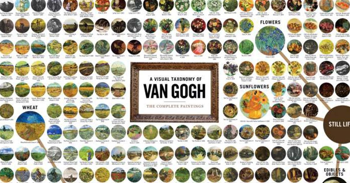 Van Goghs Cows Chart