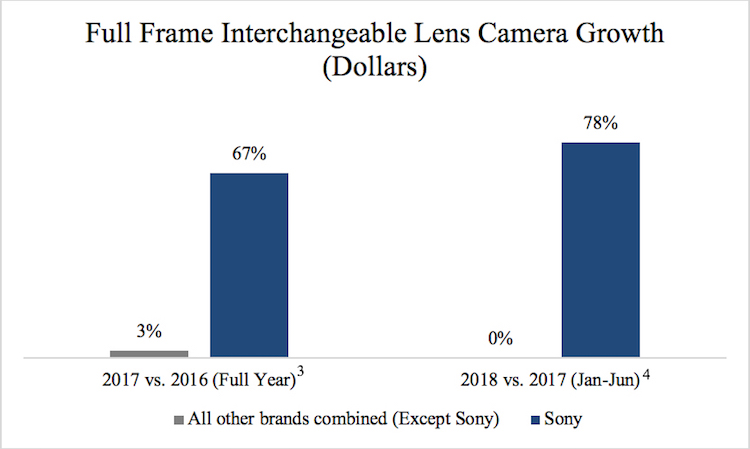 Digital Camera Growth Sony