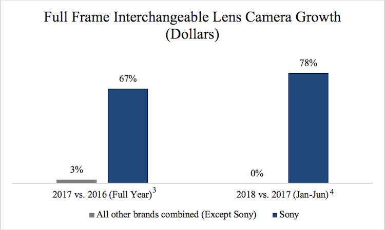 Digital Camera Growth Sony