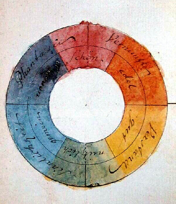 Goethe Color Wheel Theory