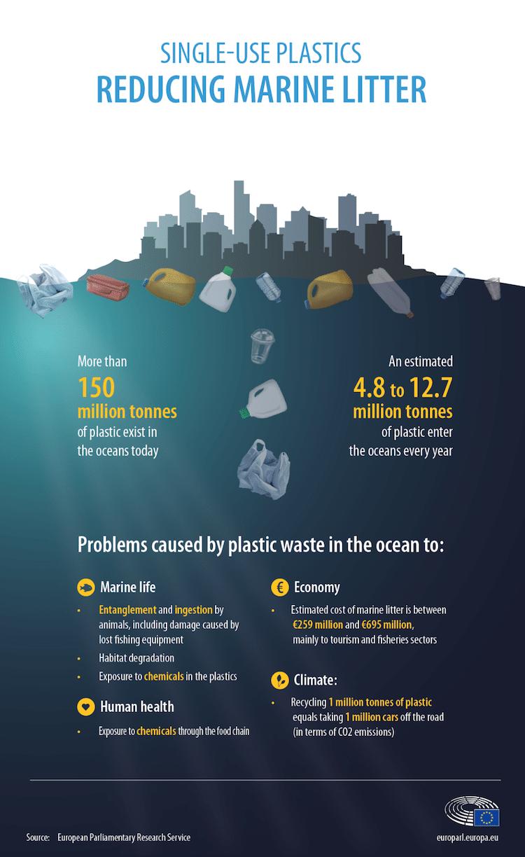 EU Single-Use Plastic Ban