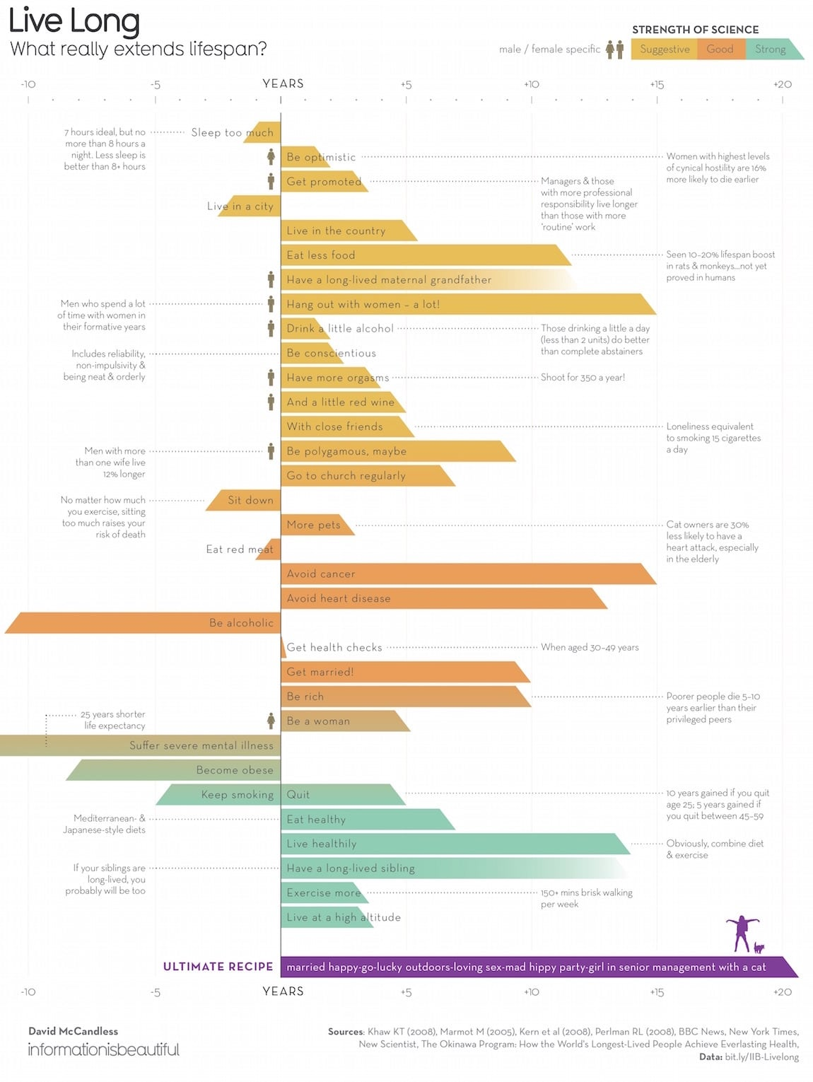 Live Long Extended Lifespan Infographic by David McCandless