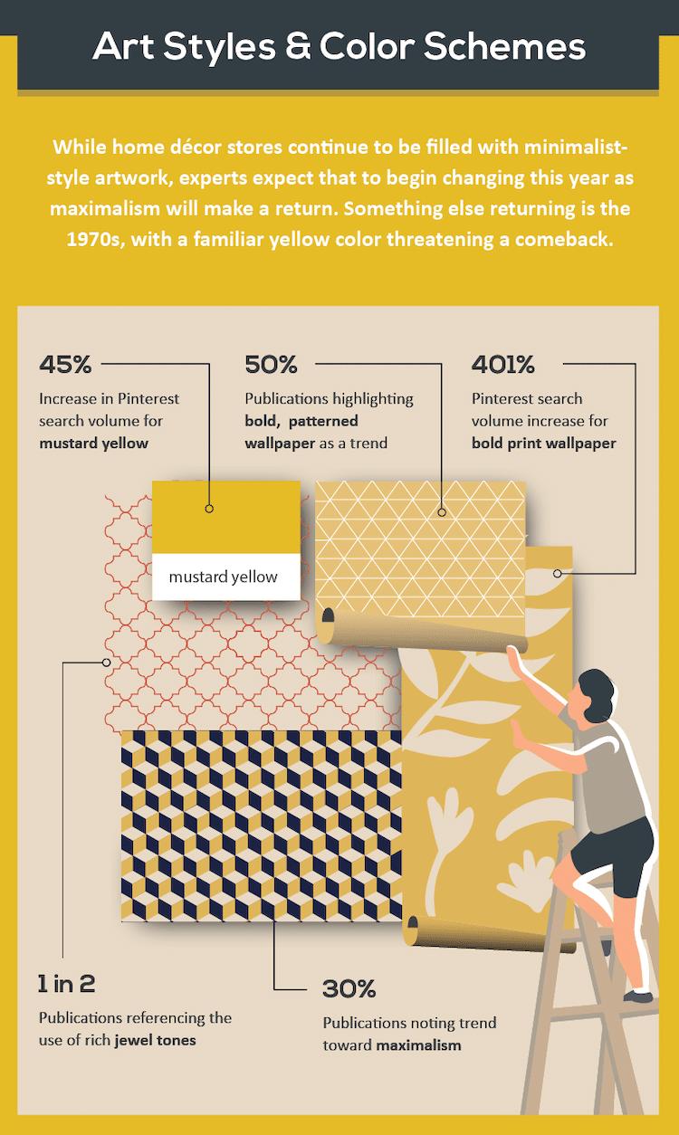 2019 Interior Design Trends Infographic