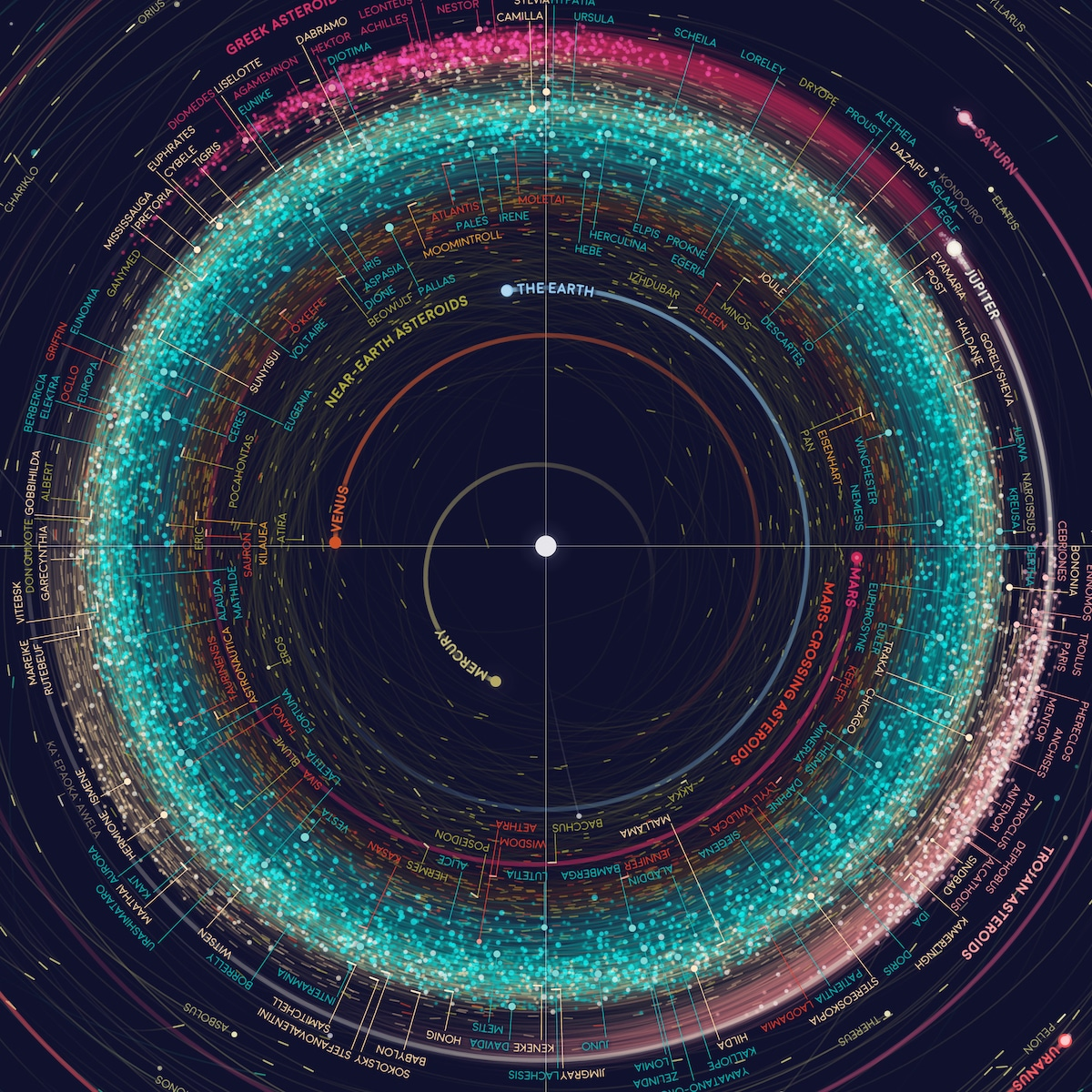 Asteroid Data Visualization