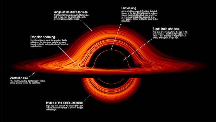 Labelled Diagram of Black Hole by NASA