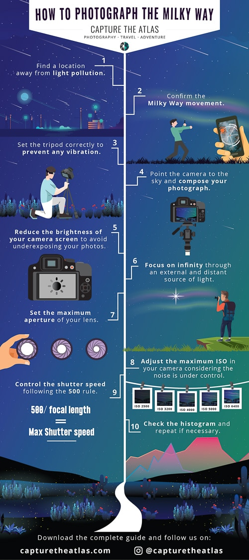 Milky Way Photography Infographic