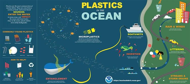 Gráfico explicando el problema de la contaminación plástica en los océanos