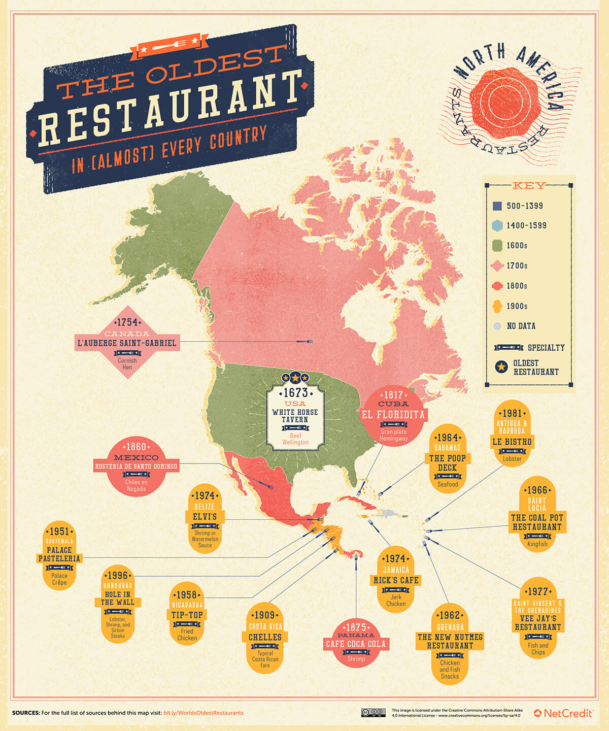 The Oldest Restaurant In Every Country