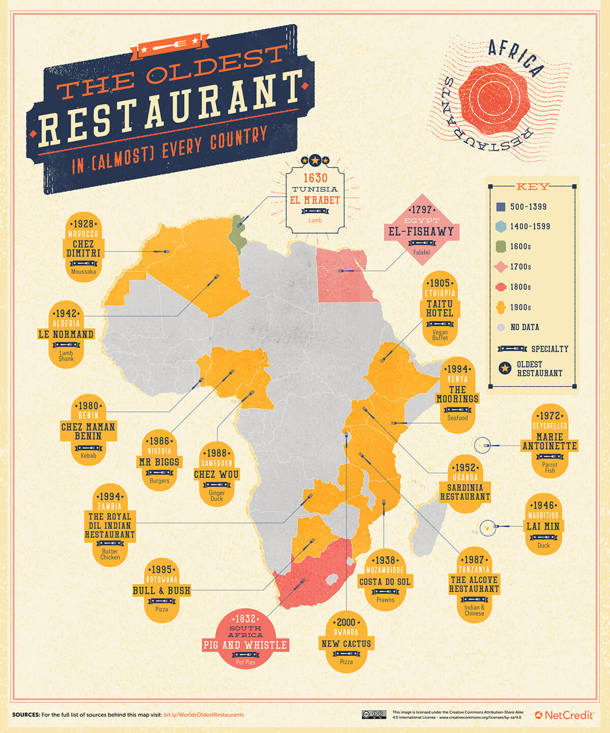 The Oldest Restaurant In Every Country 6