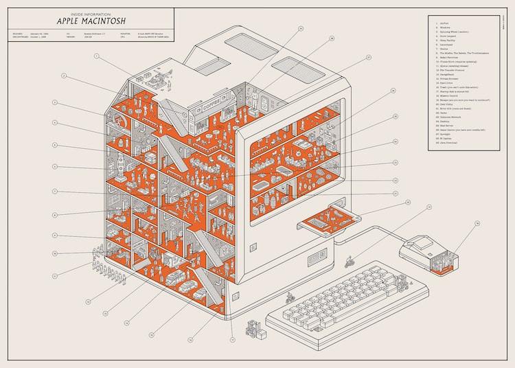 Infografia de mac por Dorothy Studio