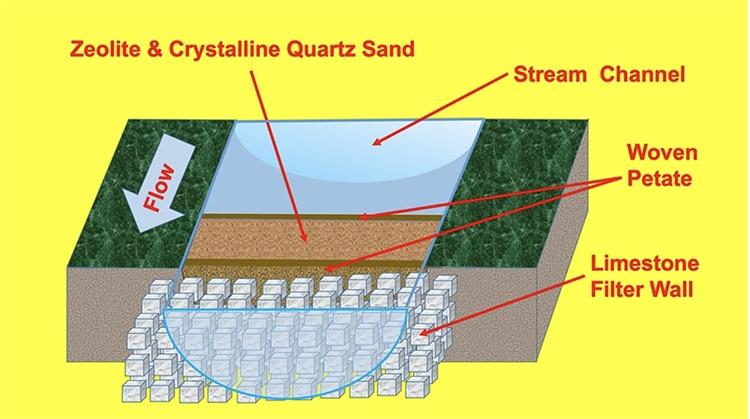 sistema de filtrado de agua en embalse corriental de tikal
