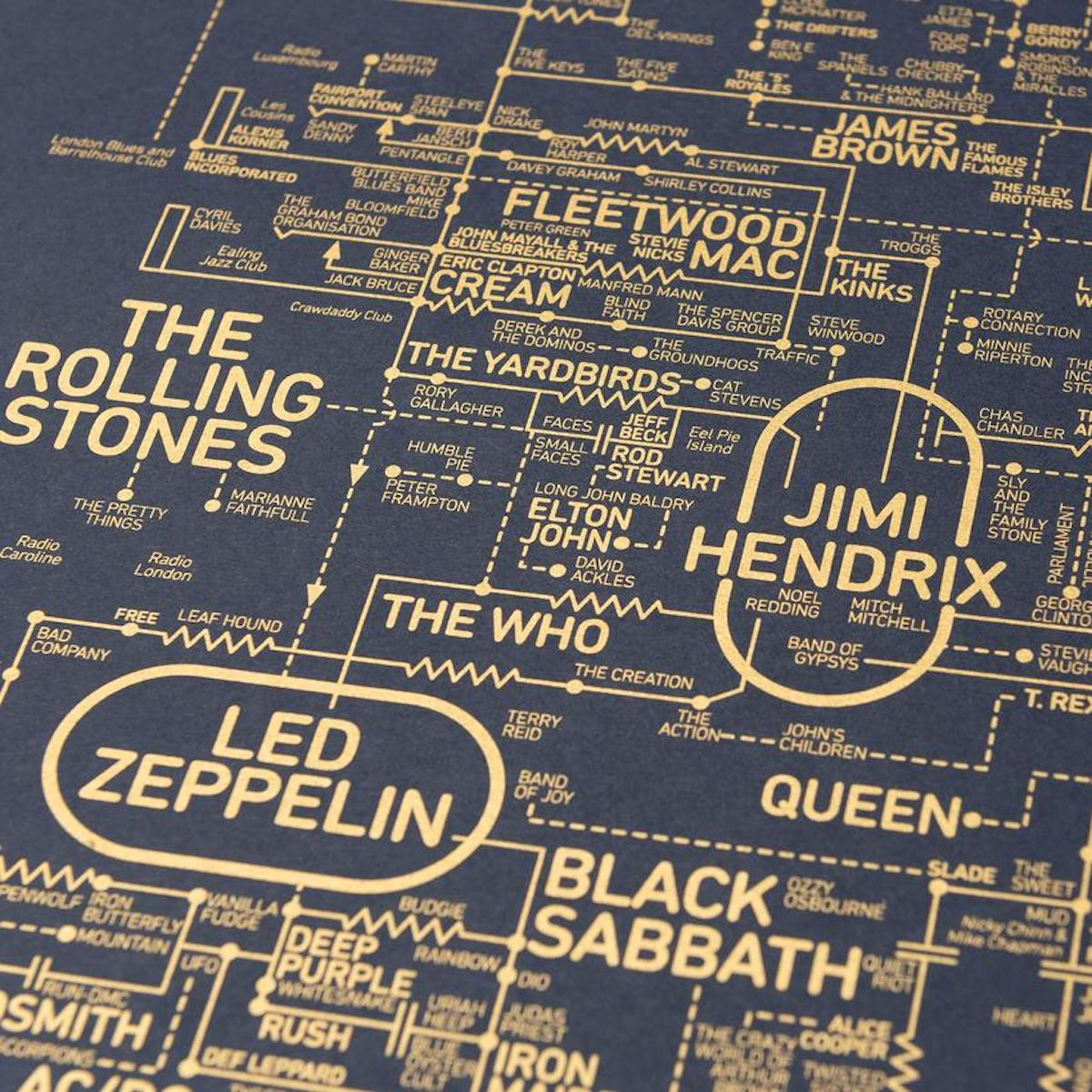 Rock and Roll Blueprint