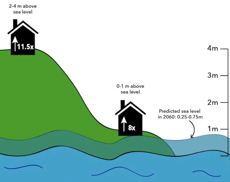 An Introduction to Climate Gentrification and Rising Price of Higher Ground