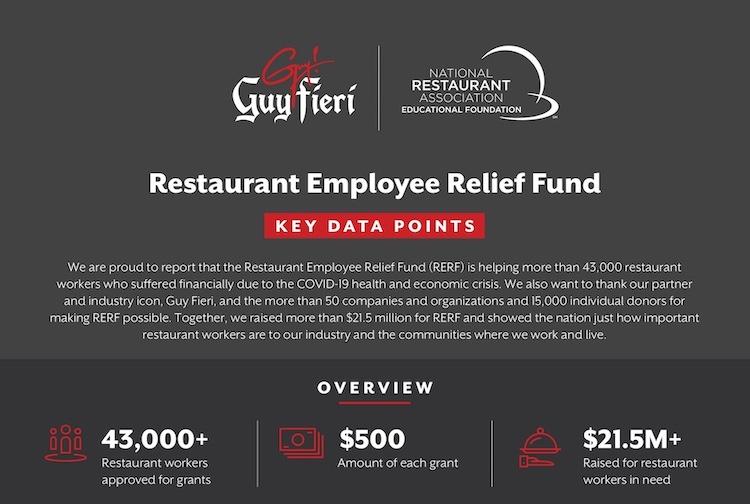 Guy Fieri Restaurant Employee Relief Fund Data