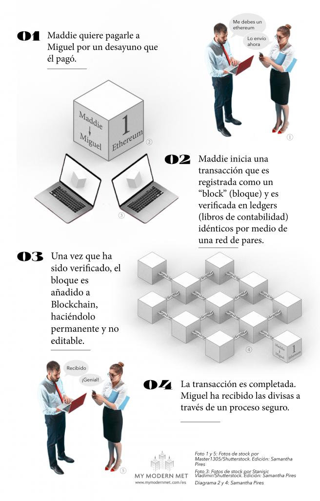 infografía de blockchain