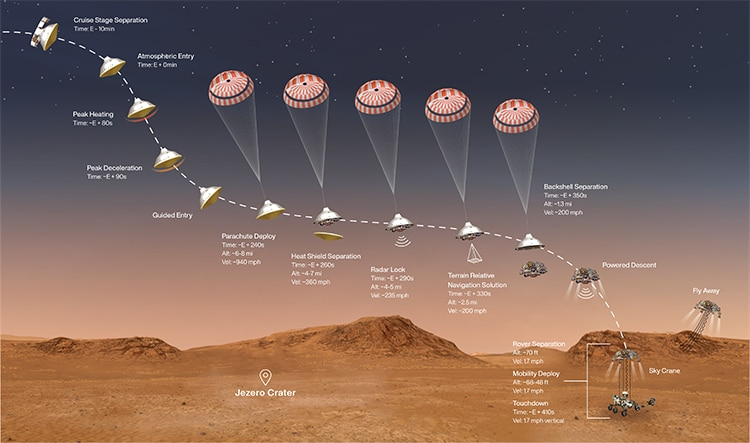 Landing Mars Rover Perseverance