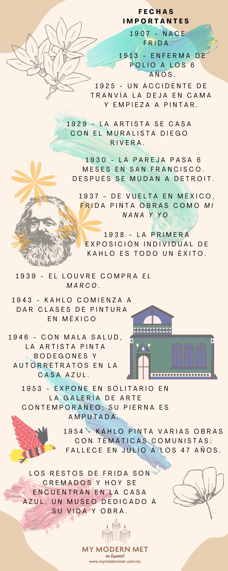 Infografía de Frida Kahlo