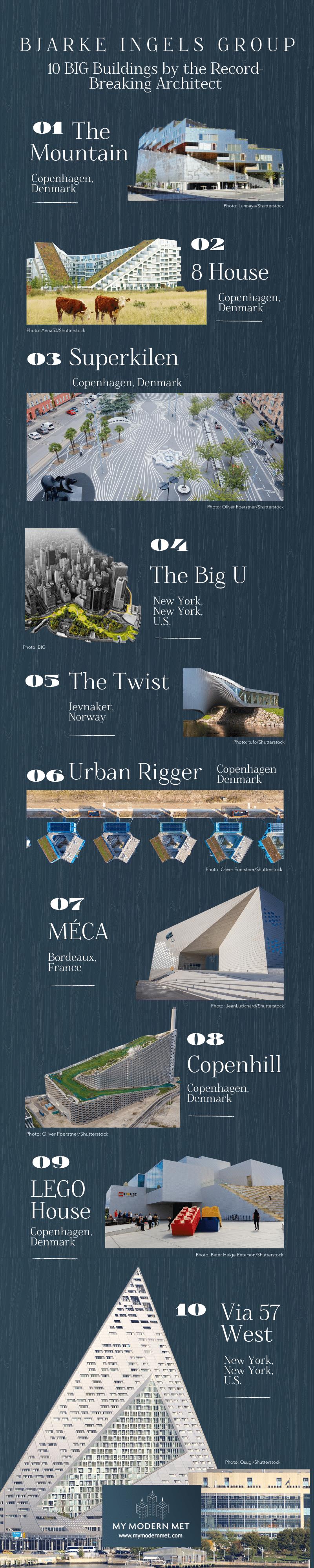 Bjarke Ingels Group Buildings Infographic