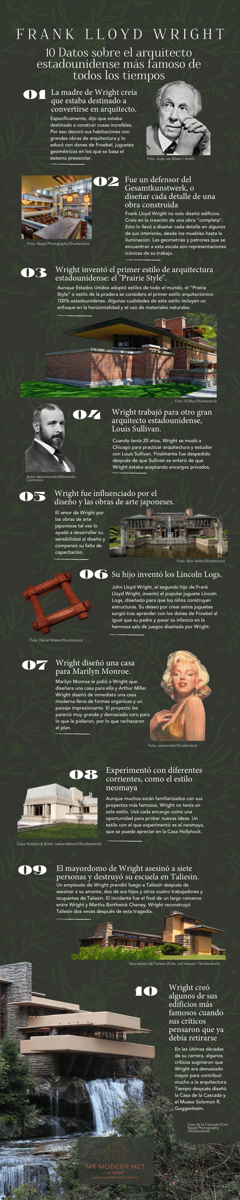 infografía de Frank Lloyd Wright