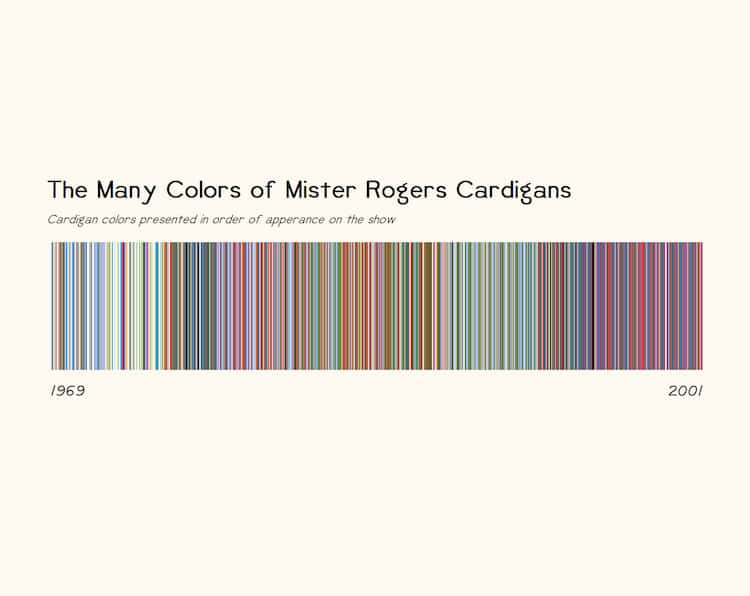 Every Color Cardigan Mister Rogers Ever Wore In Chronological Order