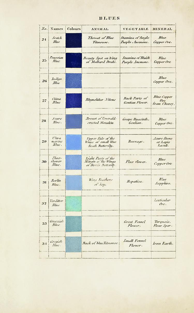 Página de la Nomenclatura del color de Werner