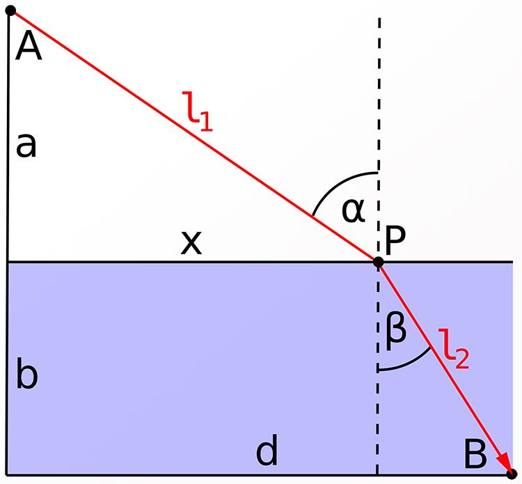 Fermat's principle linking ray and wave optics