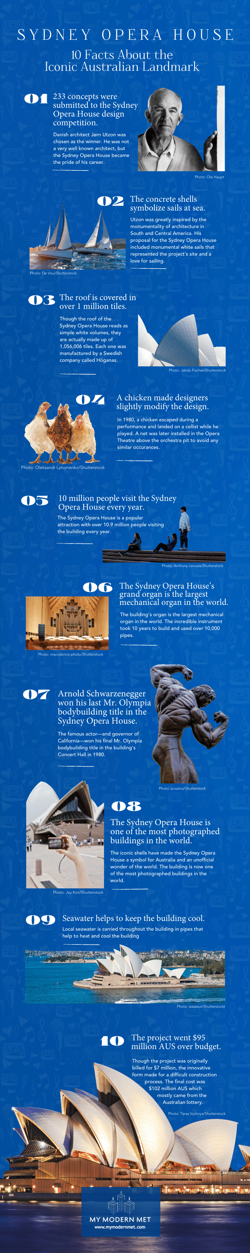 Sydney Opera House Facts Infographic