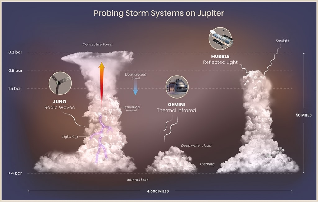 Probing Storm Systems on Jupiter (Graphic)