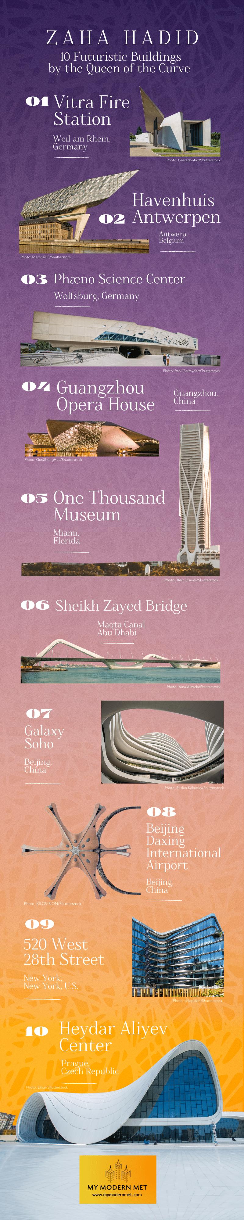 Zaha Hadid Infographic