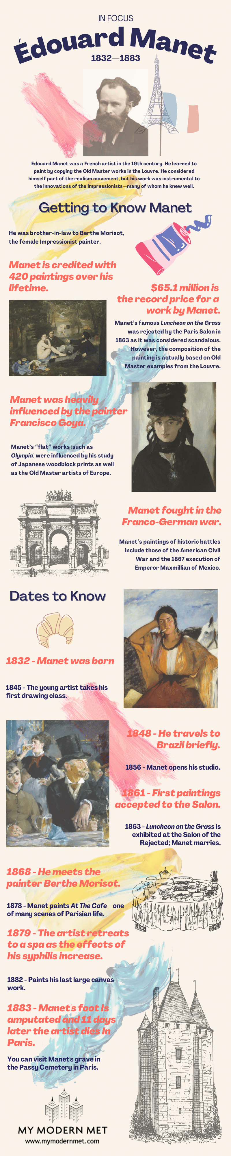 Edouard Manet Infographic